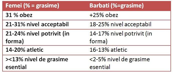 procentul-de-grasime